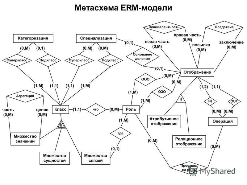 Метасхема ERM-модели
