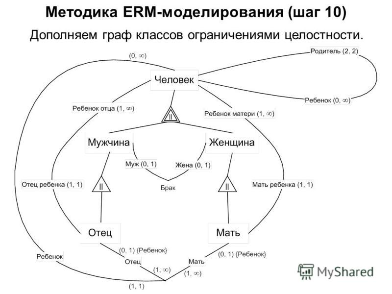 Дополняем граф классов ограничениями целостности. Методика ERM-моделирования (шаг 10)
