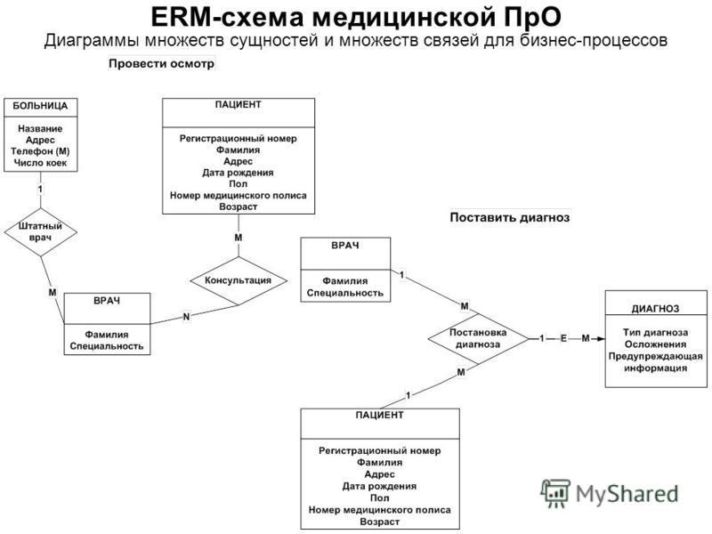 Диаграммы множеств сущностей и множеств связей для бизнес-процессов ERM-схема медицинской ПрО