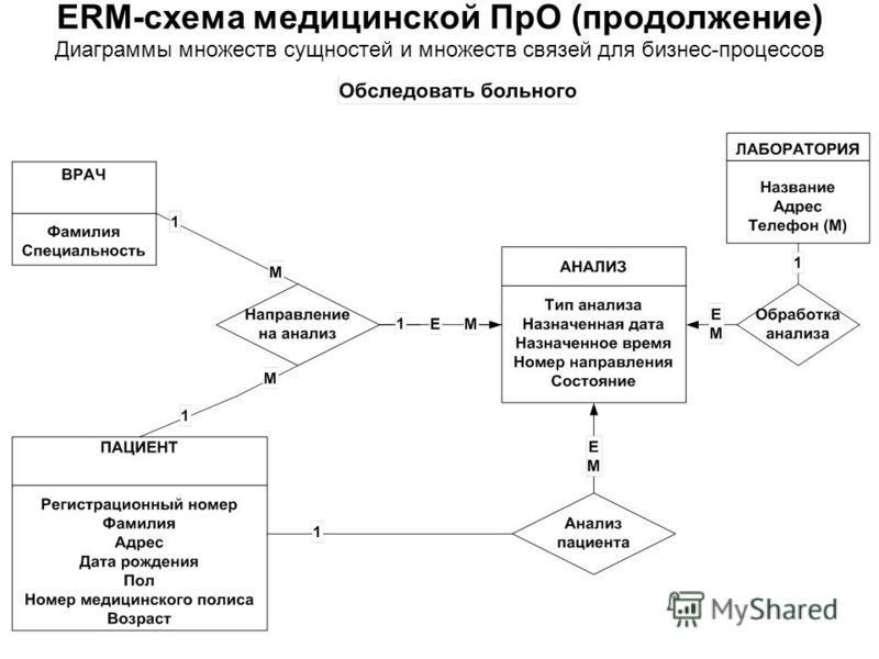 Диаграммы множеств сущностей и множеств связей для бизнес-процессов ERM-схема медицинской ПрО (продолжение)
