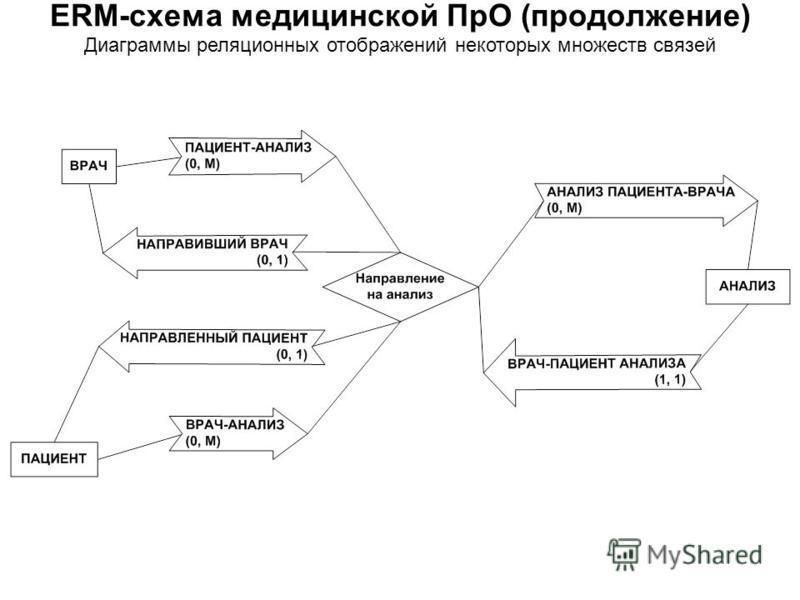 Диаграммы реляционных отображений некоторых множеств связей ERM-схема медицинской ПрО (продолжение)