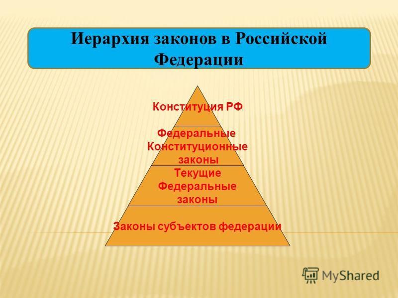 Иерархия законов в Российской Федерации Конституция РФ Федеральные Конституционные законы Текущие Федеральные законы Законы субъектов федерации