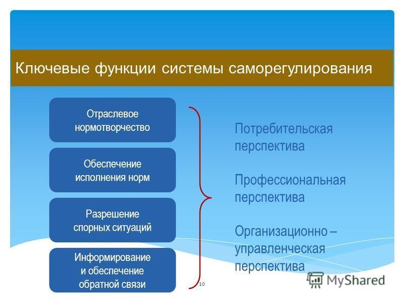 Ключевые функции системы саморегулирования Отраслевое нормотворчество Обеспечение исполнения норм Разрешение спорных ситуаций Информирование и обеспечение обратной связи Потребительская перспектива Профессиональная перспектива Организационно – управл
