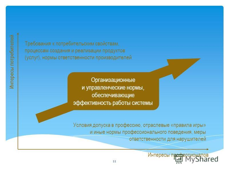 Интересы потребителей Интересы профессионалов Организационные и управленческие нормы, обеспечивающие эффективность работы системы Требования к потребительским свойствам, процессам создания и реализации продуктов (услуг), нормы ответственности произво