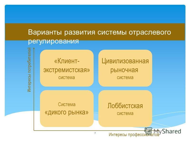 Варианты развития системы отраслевого регулирования Интересы потребителей Интересы профессионалов Система «дикого рынка» «Клиент- экстремистская» система Лоббистская система Цивилизованная рыночная система 7