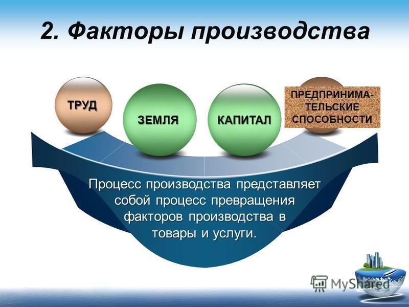 2. Факторы производства Процесс производства представляет собой процесс превращения факторов производства в товары и услуги. ТРУД ? ЗЕМЛЯКАПИТАЛ ПРЕДПРИНИМА- ТЕЛЬСКИЕ СПОСОБНОСТИ