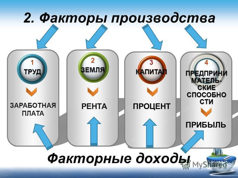 ЗАРАБОТНАЯ ПЛАТА РЕНТАПРОЦЕНТ 1ТРУД 3КАПИТАЛ 2ЗЕМЛЯ 2. Факторы производства 4 ПРЕДПРИНИ МАТЕЛЬ- СКИЕ СПОСОБНО СТИ ПРИБЫЛЬ Факторные доходы