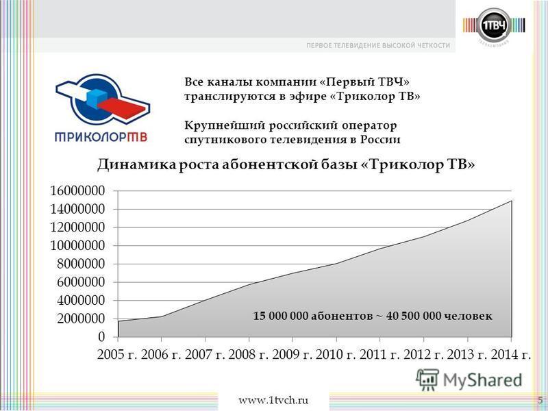 www.1tvch.ru Крупнейший российский оператор спутникового телевидения в России 15 000 000 абонентов ~ 40 500 000 человек Все каналы компании «Первый ТВЧ» транслируются в эфире «Триколор ТВ» 5