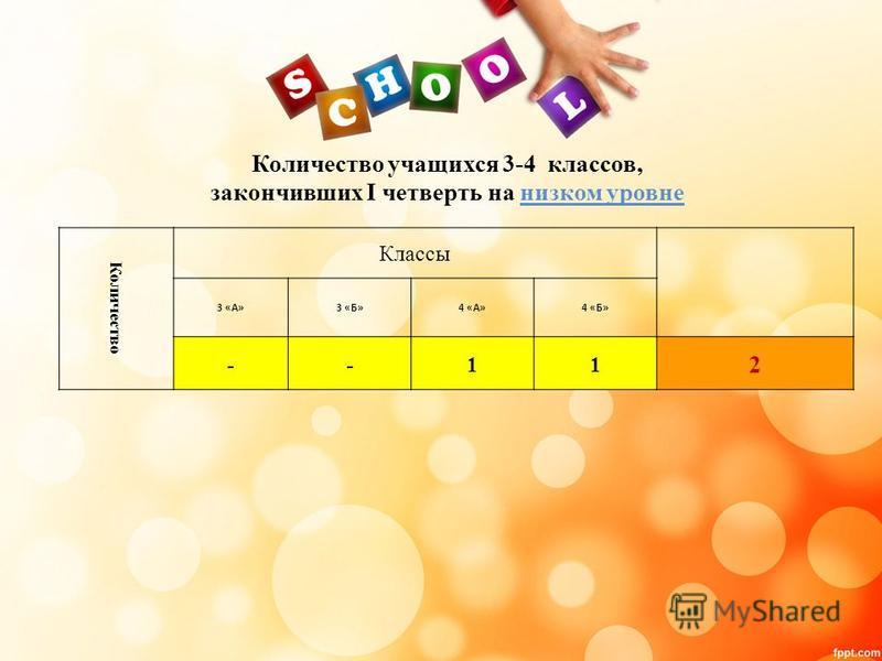 Количество учащихся 3-4 классов, закончивших I четверть на низком уровне Количество Классы 3 «А»3 «Б»4 «А»4 «Б» --11 2