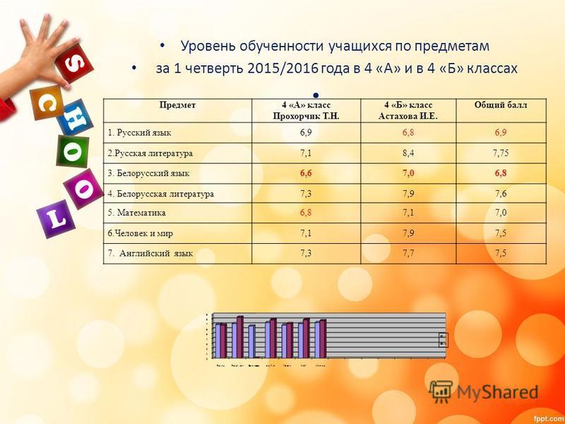 Уровень обученности учащихся по предметам за 1 четверть 2015/2016 года в 4 «А» и в 4 «Б» классах Предмет 4 «А» класс Прохорчик Т.Н. 4 «Б» класс Астахова И.Е. Общий балл 1. Русский язык 6,96,86,9 2. Русская литература 7,18,47,75 3. Белорусский язык 6,