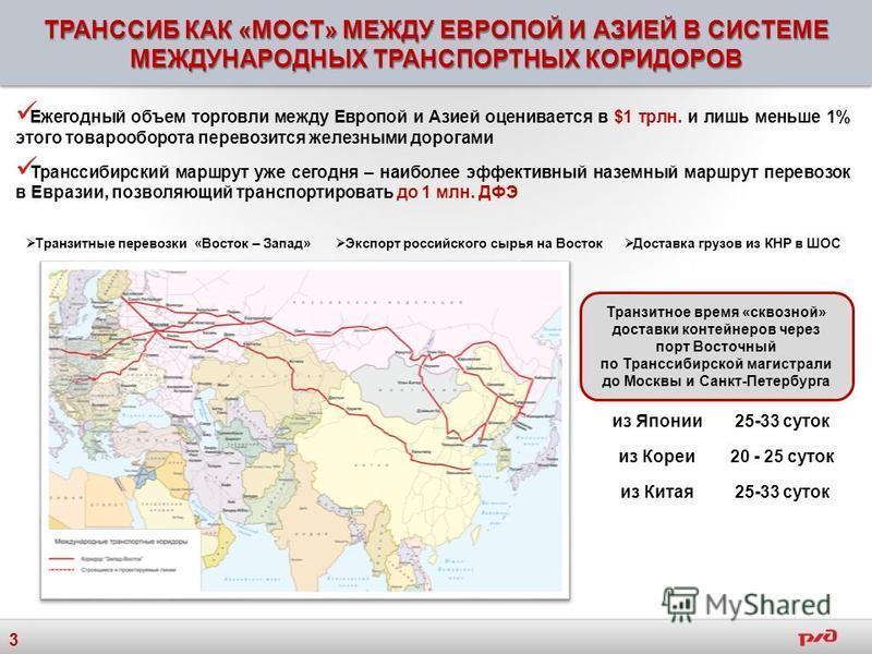 ТРАНССИБ КАК «МОСТ» МЕЖДУ ЕВРОПОЙ И АЗИЕЙ В СИСТЕМЕ МЕЖДУНАРОДНЫХ ТРАНСПОРТНЫХ КОРИДОРОВ Транзитные перевозки «Восток – Запад» Экспорт российского сырья на Восток Доставка грузов из КНР в ШОС Ежегодный объем торговли между Европой и Азией оценивается