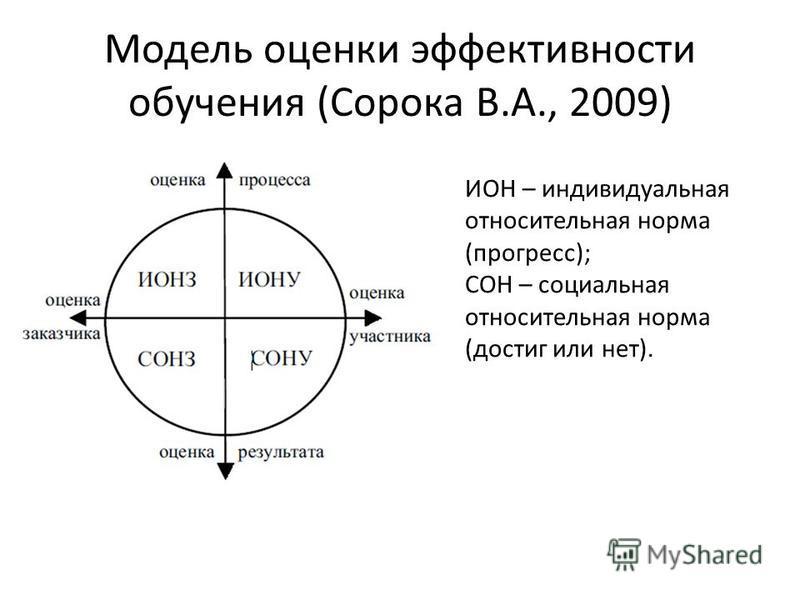 Модель оценки эффективности обучения (Сорока В.А., 2009) ИОН – индивидуальная относительная норма (прогресс); СОН – социальная относительная норма (достиг или нет).