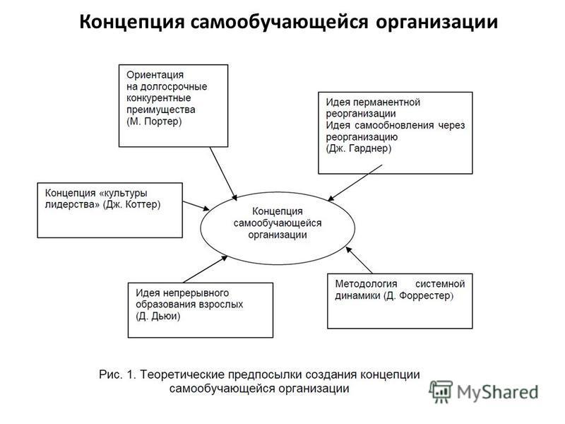 Концепция самообучающейся организации
