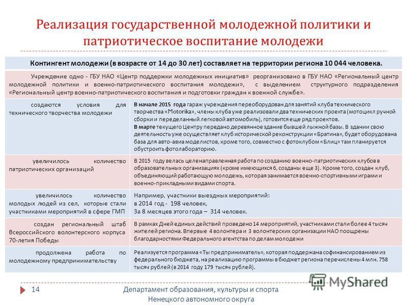 Реализация государственной молодежной политики и патриотическое воспитание молодежи Департамент образования, культуры и спорта Ненецкого автономного округа 14 Контингент молодежи ( в возрасте от 14 до 30 лет ) составляет на территории региона 10 044
