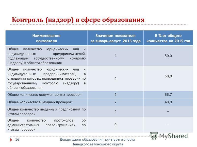 Контроль ( надзор ) в сфере образования Департамент образования, культуры и спорта Ненецкого автономного округа 16 Наименование показателя Значение показателя за январь - август 2015 года В % от общего количества на 2015 год Общее количество юридичес