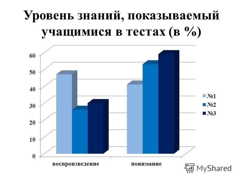 Уровень знаний, показываемый учащимися в тестах (в %)