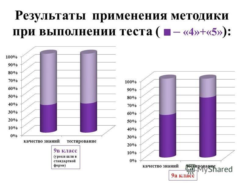 Результаты применения методики при выполнении теста ( – «4»+«5» ): 9 в класс (уроки шли в стандартной форме) 9 а класс