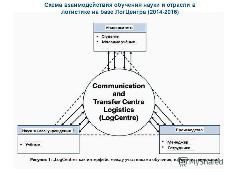 Схема взаимодействия обучения науки и отрасли в логистике на базе Лог Центра (2014-2016)