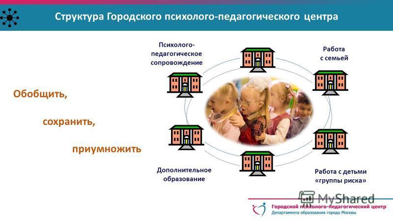 Структура Городского психолого-педагогического центра Психолого- педагогическое сопровождение Работа с семьей Работа с детьми «группы риска» Дополнительное образование Обобщить, сохранить, приумножить