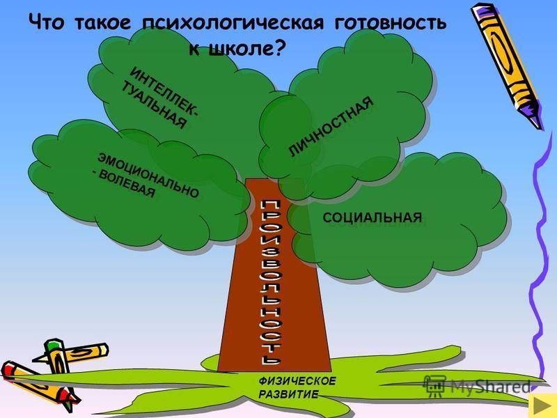 ИНТЕЛЛЕК- ТУАЛЬНАЯ ИНТЕЛЛЕК- ТУАЛЬНАЯ Что такое психологическая готовность к школе? ФИЗИЧЕСКОЕРАЗВИТИЕ ФИЗИЧЕСКОЕРАЗВИТИЕ ЭМОЦИОНАЛЬНО - ВОЛЕВАЯ ЭМОЦИОНАЛЬНО - ВОЛЕВАЯ СОЦИАЛЬНАЯ ЛИЧНОСТНАЯ ЛИЧНОСТНАЯ