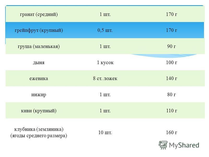 гранат (средний)1 шт.170 г грейпфрут (крупный)0,5 шт.170 г груша (маленькая)1 шт.90 г дыня 1 кусок 100 г ежевика 8 ст. ложек 140 г инжир 1 шт.80 г киви (крупный)1 шт.110 г клубника (земляника) (ягоды среднего размера) 10 шт.160 г