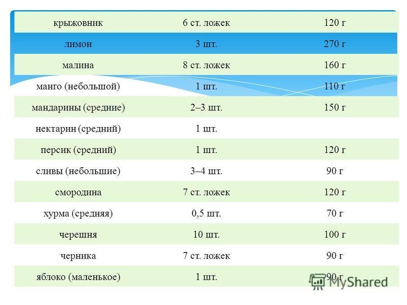 крыжовник 6 ст. ложек 120 г лимон 3 шт.270 г малина 8 ст. ложек 160 г манго (небольшой)1 шт.110 г мандарины (средние)2–3 шт.150 г нектарин (средний)1 шт. персик (средний)1 шт.120 г сливы (небольшие)3–4 шт.90 г смородина 7 ст. ложек 120 г хурма (средн