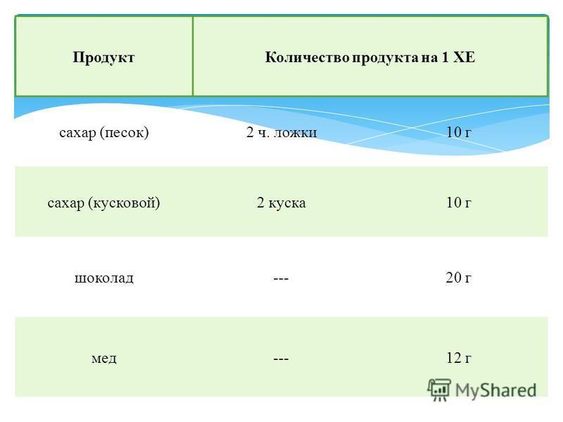 Продукт Количество продукта на 1 ХЕ сахар (песок)2 ч. ложки 10 г сахар (кусковой)2 куска 10 г шоколад---20 г мед---12 г