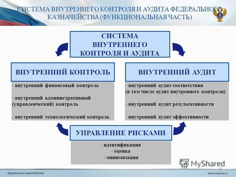 СИСТЕМА ВНУТРЕННЕГО КОНТРОЛЯ И АУДИТА ФЕДЕРАЛЬНОГО КАЗНАЧЕЙСТВА (ФУНКЦИОНАЛЬНАЯ ЧАСТЬ) - внутренний аудит соответствия (в том числе аудит внутреннего контроля) - внутренний аудит результативности - внутренний аудит эффективности - внутренний финансов