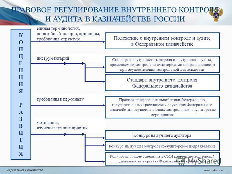 8 ПРАВОВОЕ РЕГУЛИРОВАНИЕ ВНУТРЕННЕГО КОНТРОЛЯ И АУДИТА В КАЗНАЧЕЙСТВЕ РОССИИ КОНЦЕПЦИЯРАЗВИТИЯКОНЦЕПЦИЯРАЗВИТИЯ единая терминология, понятийный аппарат, принципы, требования, структура инструментарий требования к персоналу мотивация, изучение лучших