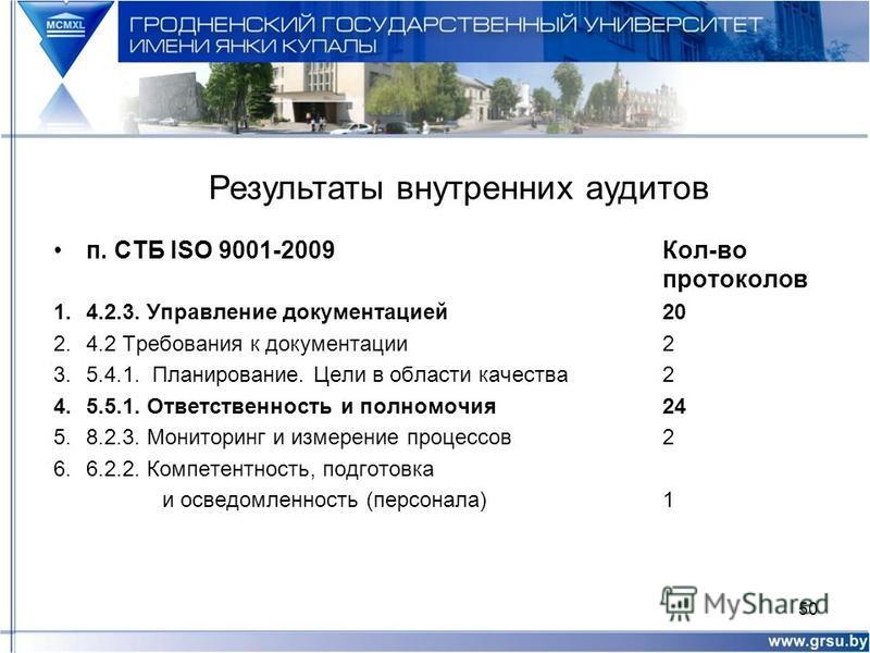 п. СТБ ISO 9001-2009 Кол-во протоколов 1.4.2.3. Управление документацией 20 2.4.2 Требования к документации 2 3.5.4.1. Планирование. Цели в области качества 2 4.5.5.1. Ответственность и полномочия 24 5.8.2.3. Мониторинг и измерение процессов 2 6.6.2.