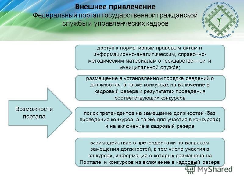 Федеральная государственная гражданская службы конкурсы