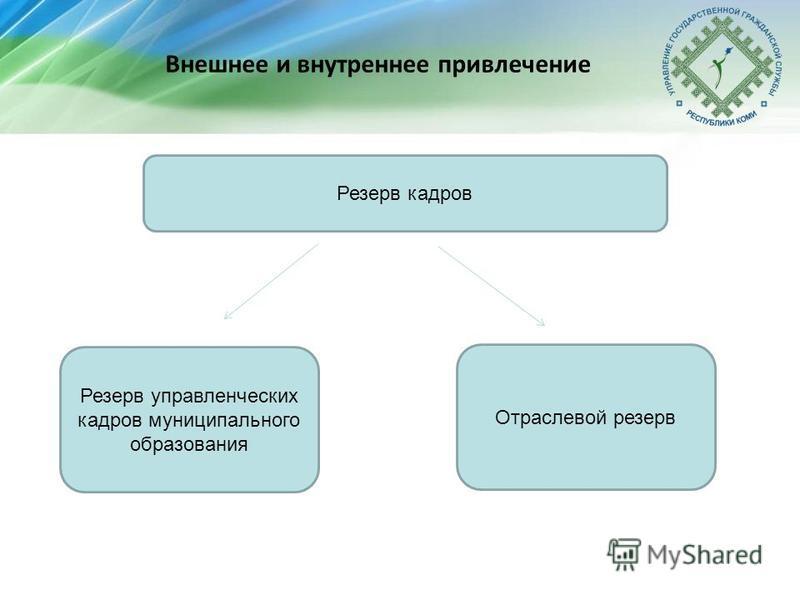 Внешнее и внутреннее привлечение Резерв кадров Резерв управленческих кадров муниципального образования Отраслевой резерв