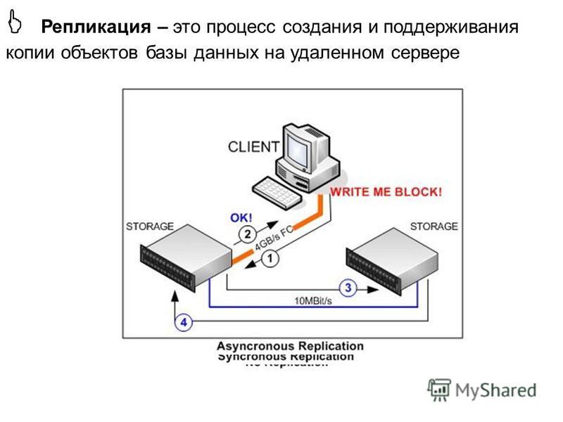 Репликация – это процесс создания и поддерживания копии объектов базы данных на удаленном сервере