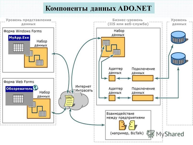 04.12.2015РЭУБД Компоненты данных ADO.NET