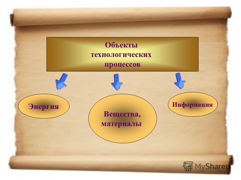 Объекты технологических процессов Энергия Вещества, материалы Информация