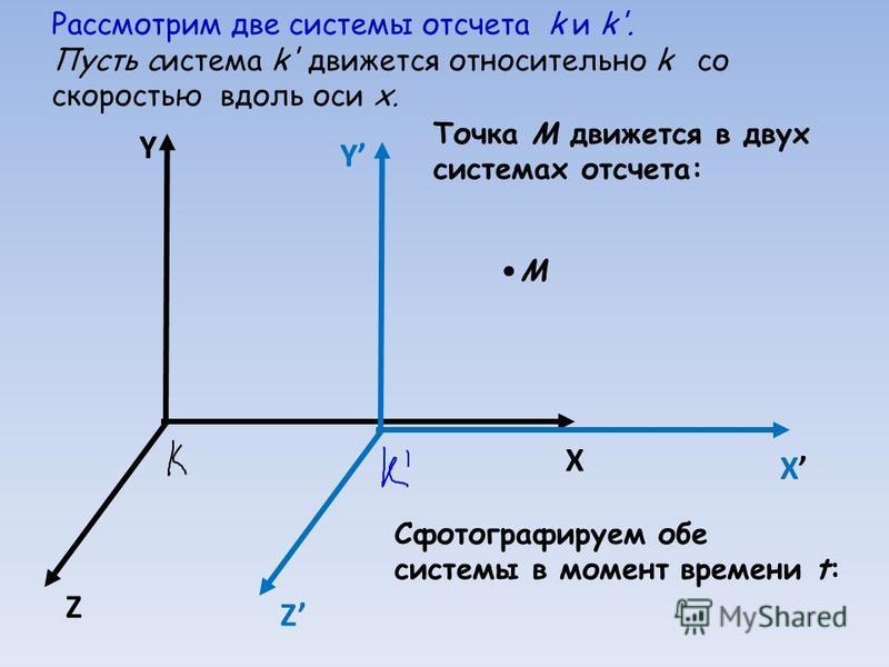 Рассмотрим две системы отсчета k и k'. Пусть система k' движется относительно k со скоростью вдоль оси x. Y X Z Y X Z Точка М движется в двух системах отсчета: М Сфотографируем обе системы в момент времени t: