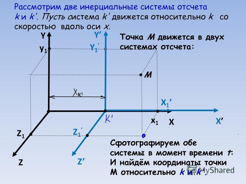 Рассмотрим две инерциальные системы отсчета k и k'. Пусть система k' движется относительно k со скоростью вдоль оси x. Y X Z Z1Z1 y1y1 x1x1 X 1 Y 1 Z 1 Y X Z Точка М движется в двух системах отсчета: М Сфотографируем обе системы в момент времени t: И