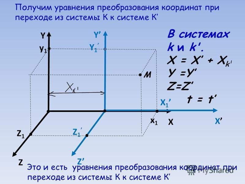 Получим уравнения преобразования координат при переходе из системы К к системе К Y X Z Z1Z1 y1y1 x1x1 X 1 Y 1 Z 1 Y X Z М В системах k и k'. X = X + X k Y =Y Z=Z t = t Это и есть уравнения преобразования координат при переходе из системы К к системе