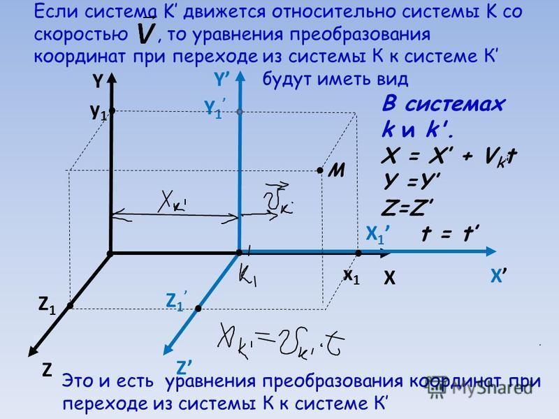 Если система K движется относительно системы K со скоростью, то уравнения преобразования координат при переходе из системы К к системе К будут иметь вид Y X Z Z1Z1 y1y1 x1x1 X 1 Y 1 Z 1 Y X Z М В системах k и k'. X = X + V k t Y =Y Z=Z t = t Это и ес