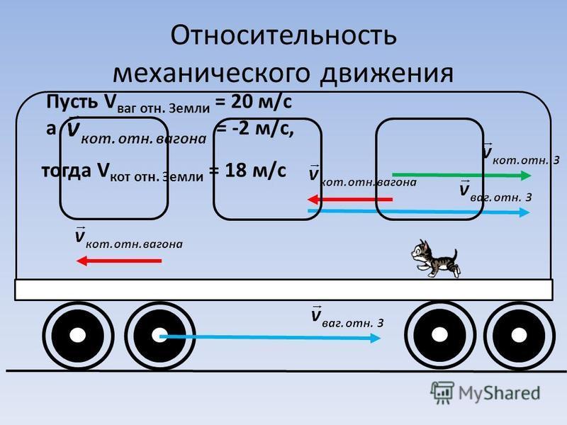 Относительность механического движения Пусть V ваг отн. Земли = 20 м/с а= -2 м/с, тогда V кот отн. Земли = 18 м/с