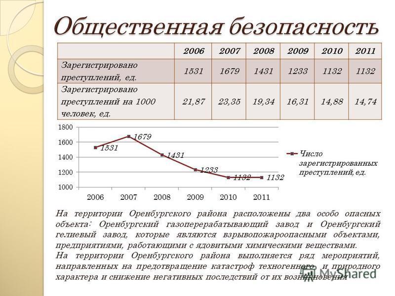 200620072008200920102011 Зарегистрировано преступлений, ед. 15311679143112331132 Зарегистрировано преступлений на 1000 человек, ед. 21,8723,3519,3416,3114,8814,74 На территории Оренбургского района расположены два особо опасных объекта: Оренбургский