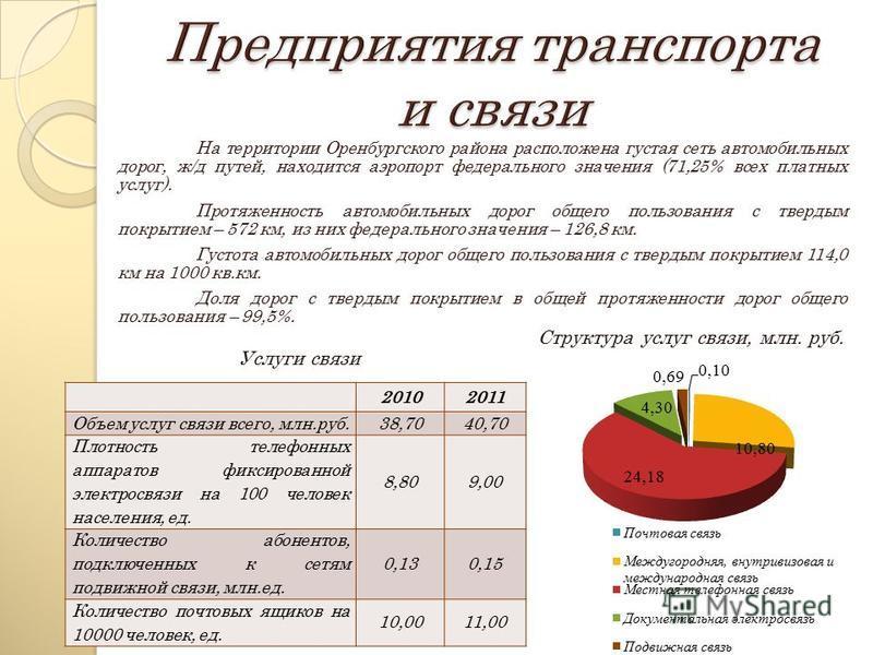 На территории Оренбургского района расположена густая сеть автомобильных дорог, ж/д путей, находится аэропорт федерального значения (71,25% всех платных услуг). Протяженность автомобильных дорог общего пользования с твердым покрытием – 572 км, из них