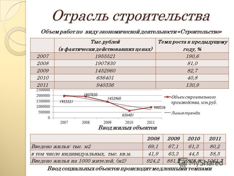 Тыс.рублей (в фактически действовавших ценах) Темп роста к предыдущему году, % 20071955521190,6 2008190783081,0 2009145296082,7 201065640140,8 2011940336130,9 Объем работ по виду экономической деятельности «Строительство» 2008200920102011 Введено жил
