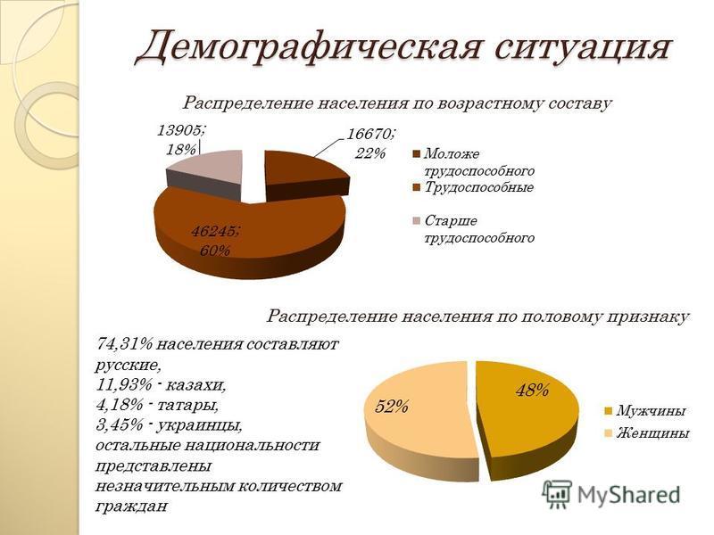 Распределение населения по возрастному составу Распределение населения по половому признаку 74,31% населения составляют русские, 11,93% - казахи, 4,18% - татары, 3,45% - украинцы, остальные национальности представлены незначительным количеством гражд
