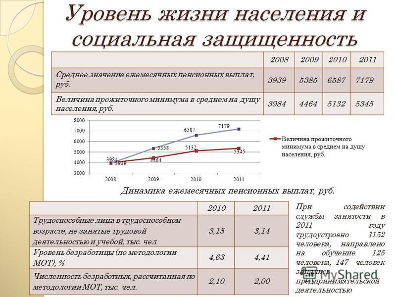 2008200920102011 Среднее значение ежемесячных пенсионных выплат, руб. 3939538565877179 Величина прожиточного минимума в среднем на душу населения, руб. 3984446451325345 20102011 Трудоспособные лица в трудоспособном возрасте, не занятые трудовой деяте