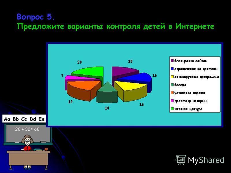 Вопрос 5. Предложите варианты контроля детей в Интернете