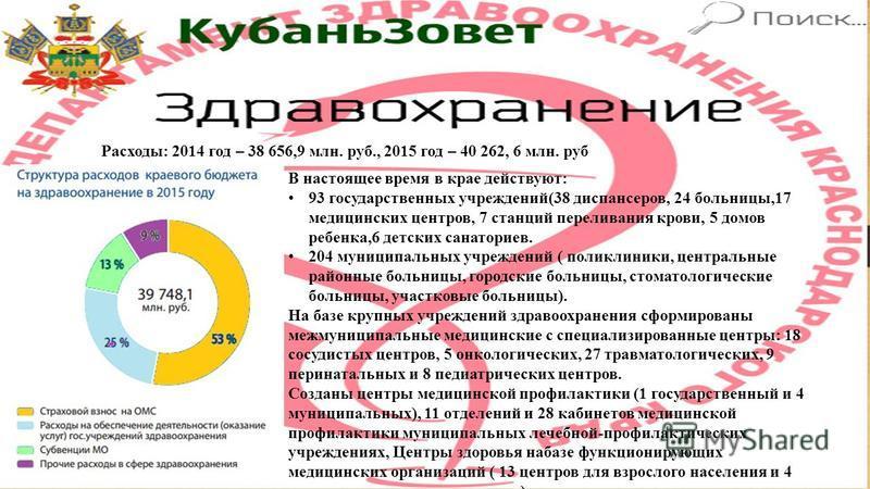 Расходы: 2014 год – 38 656,9 млн. руб., 2015 год – 40 262, 6 млн. руб В настоящее время в крае действуют: 93 государственных учреждений(38 диспансеров, 24 больницы,17 медицинских центров, 7 станций переливания крови, 5 домов ребенка,6 детских санатор
