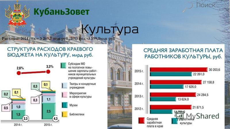 Расходы: 2014 год – 3 269,7 млн руб.,2015 год -3 599,9 млн руб