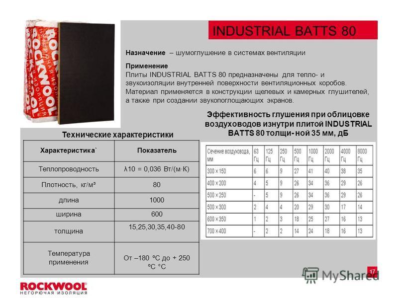 17 INDUSTRIAL BATTS 80 Применение Плиты INDUSTRIAL BATTS 80 предназначены для тепло- и звукоизоляции внутренней поверхности вентиляционных коробов. Материал применяется в конструкции щелевых и камерных глушителей, а также при создании звукопоглощающи