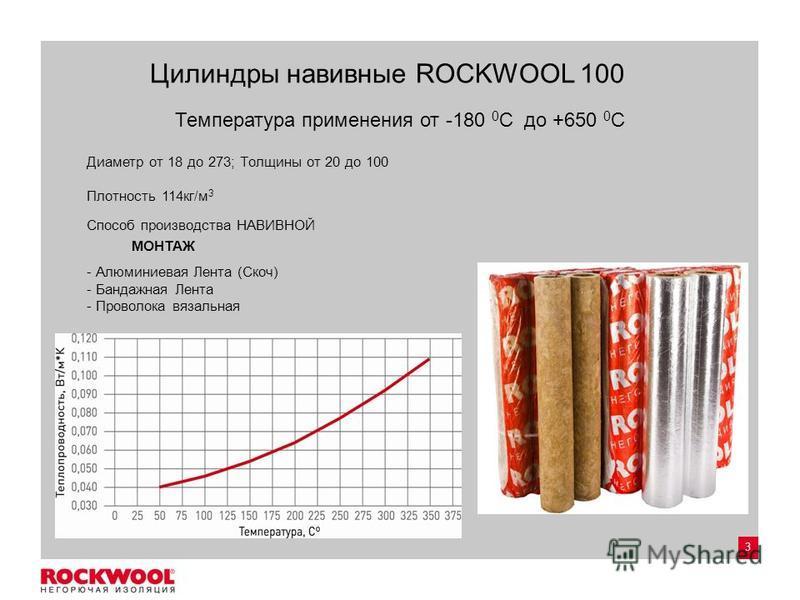 3 Цилиндры навивные ROCKWOOL 100 Температура применения от -180 0 С до +650 0 С Диаметр от 18 до 273; Толщины от 20 до 100 Плотность 114 кг/м 3 Способ производства НАВИВНОЙ - Алюминиевая Лента (Скоч) - Бандажная Лента - Проволока вязальная МОНТАЖ